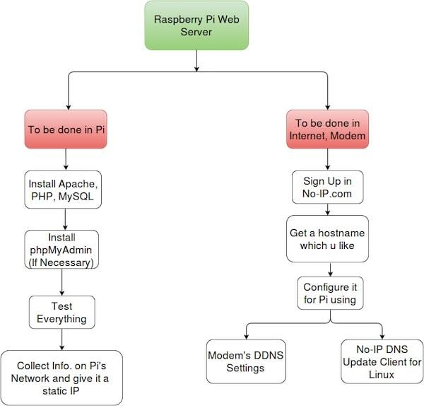 Raspberry Pi Web Server